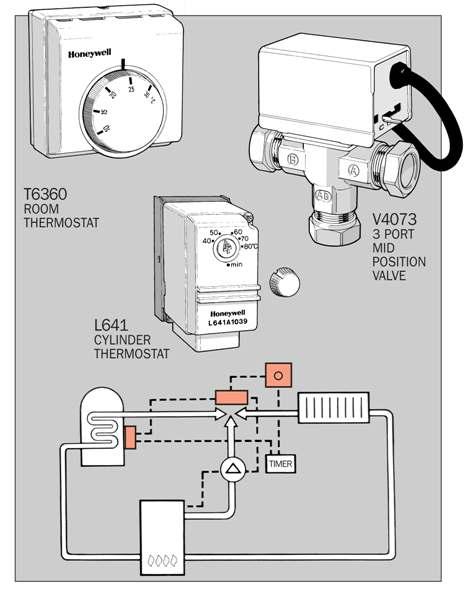 S Plan Wiring Diagram Honeywell Honeywell S Plan Valve Wiring